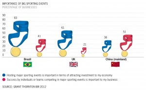 Importance of sporting events graphic