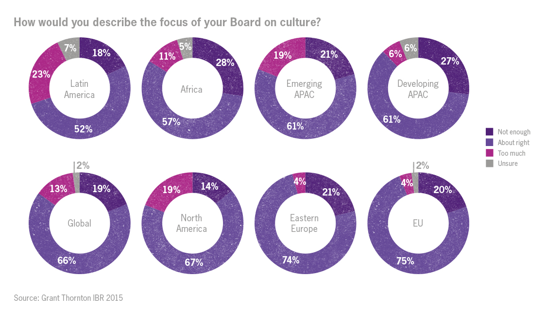 Corporate Governance focus on culture