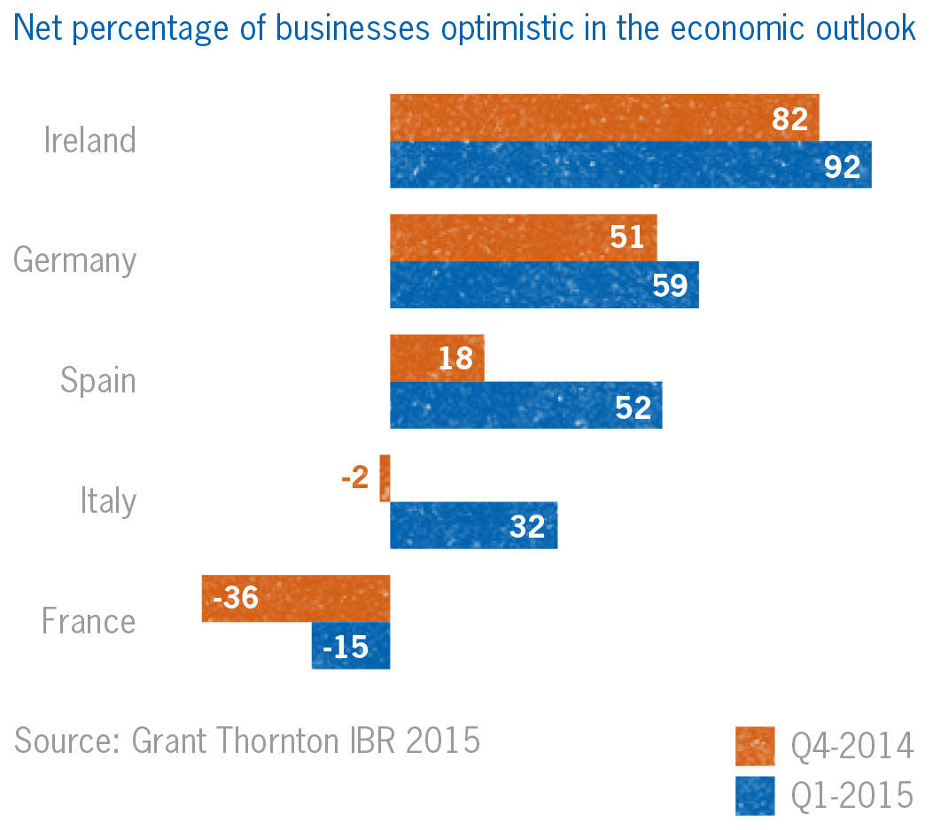 eurozone business optimism climbing